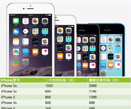 富连网二手苹果手机价格介绍[多图]
