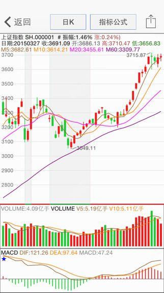 股票盯盘系统官网版下载APP图3: