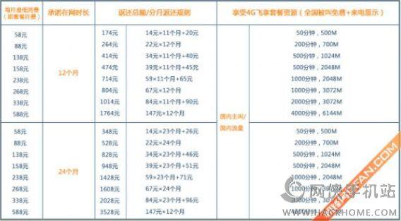 iphone6s移动合约机套餐资费详解[图]图片1