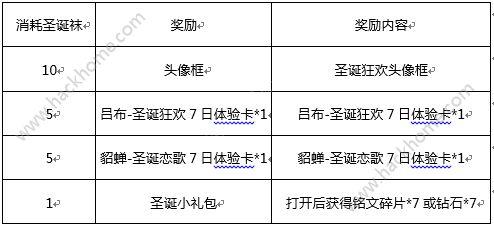 王者荣耀12月19日更新公告 圣诞狂欢活动来袭[多图]图片2_嗨客手机站