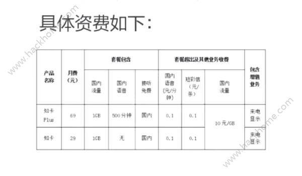 联通知乎知卡免流量套餐官方版申请地址入口图1: