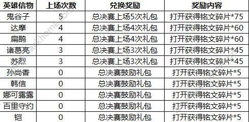 王者荣耀12月26日更新公告 12月26日更新内容一览[多图]图片3_嗨客手机站