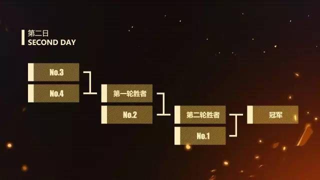 崩坏3联机邀请赛攻略大全 比赛机制及赛程安排一览[多图]图片4