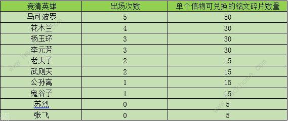 王者荣耀夏日盛典助阵峡谷活动大全[多图]图片3_嗨客手机站