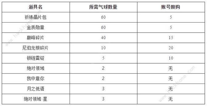 仙境传说手游七夕活动大全2018 七夕告白奖励一览[多图]图片2
