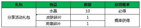 小米超神4月12日更新公告 张角虚空魔灵皮肤上线[视频][多图]图片2