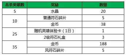 小米超神4月12日更新公告 张角虚空魔灵皮肤上线[视频][多图]图片3
