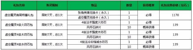 小米超神4月12日更新公告 张角虚空魔灵皮肤上线[视频][多图]图片4
