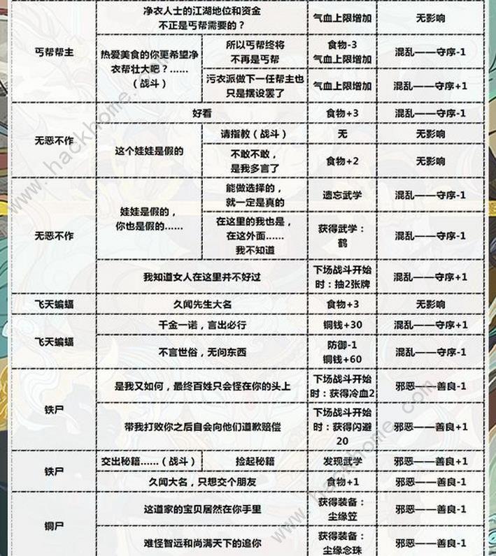 古今江湖奇想江湖华山隐藏武学解锁条件攻略[视频][多图]图片2