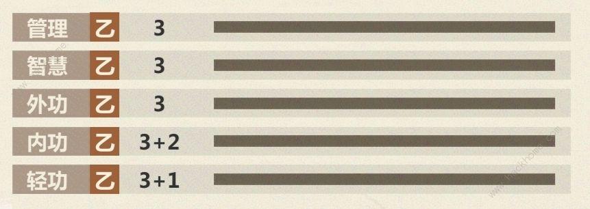 模拟江湖新手攻略 新手快速上手指南[视频][多图]图片3