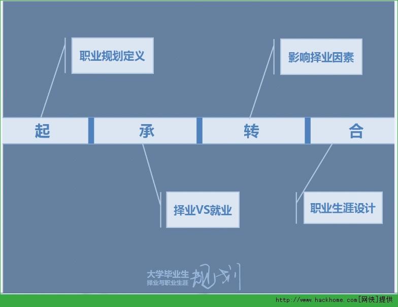 职业规划ppt素材下载,职业生涯规划ppt模板